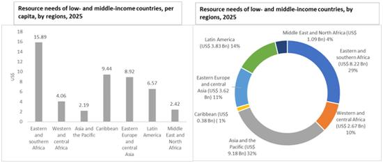 到2025年,用于应对艾滋病的峰值资源需求为290亿美元。图自《2021-2026年全球艾滋病战略》