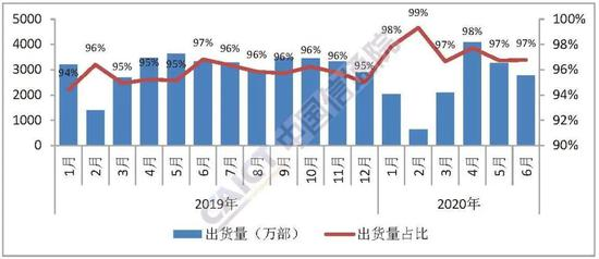 图5 国内智能手机出货量及占比