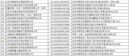 曝光!北京朝阳公示33家房产中介信用不良记录
