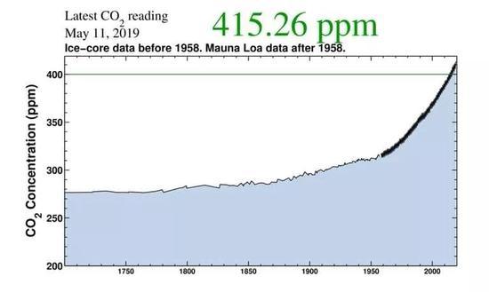 二氧化碳浓度直线上升,图源:华盛顿邮报