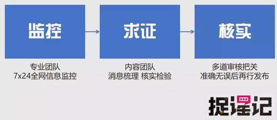蓝媒汇:完成辟谣之后,你们怎么将辟谣信息传达给用户呢?