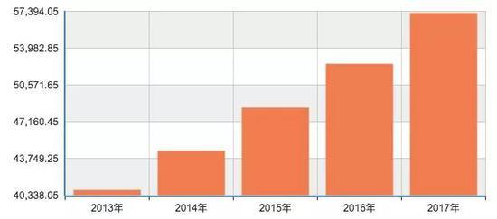 图表来源:国家统计局网站