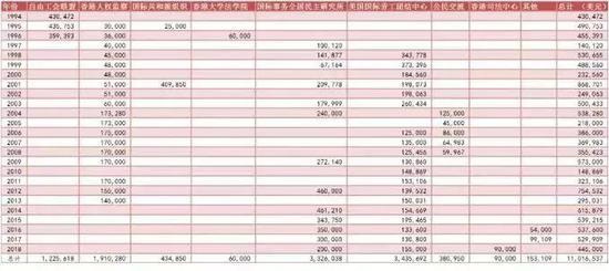 """美国民主基金会1994年-2018年在香港的投入(来源:""""港台腔"""")"""