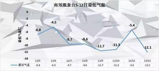 昨天早晨,北京最矮气温仅为-12.1℃。来源:@气象北京