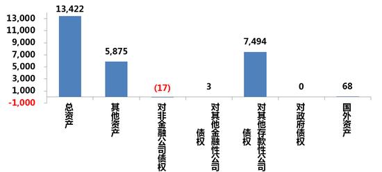 图5 2018年12月份人民银行各项资产的变化数据来源:WIND
