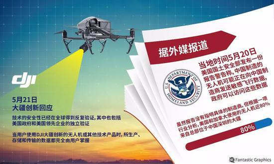 """美政府对华""""草木皆兵"""" 中国科技走俏美国警界"""