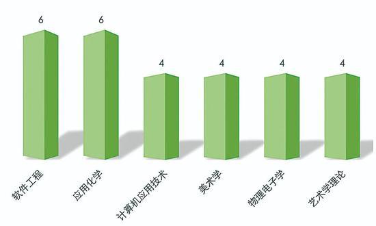 图4.2019年撤销学位点数目在4个及以上的学科