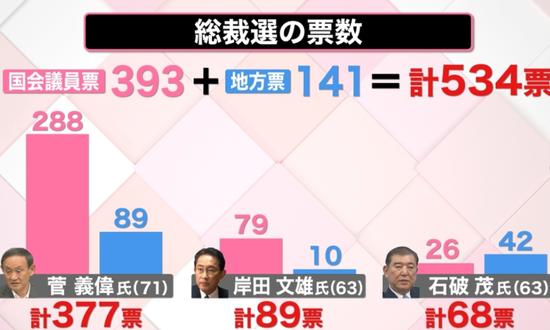 自民党总裁选举票数(日本电视台)