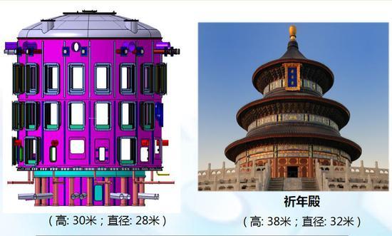 ITER装置与中国祈年殿的外观体积对比。来源:中核集团。