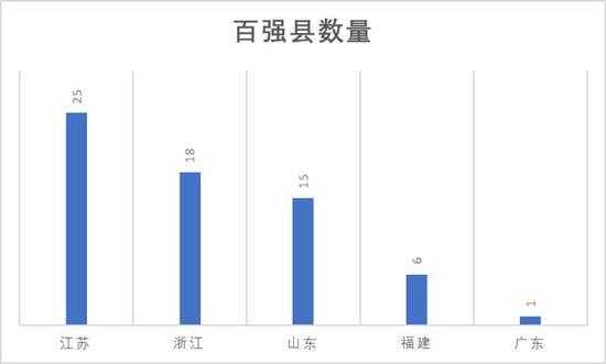 第一经济大省只有一个百强县,广东要推强县行动