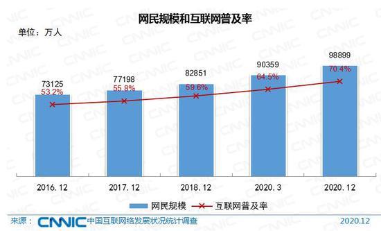 来源:《中国互联网络发展状况统计报告》