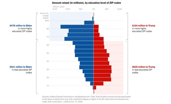 按受哺育水平划分,特朗普和拜登别离筹集到的资金。/《纽约时报》网站截图