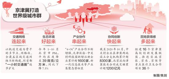 1.5小时交通圈基本形成!首都环线高速将全线绕出北京