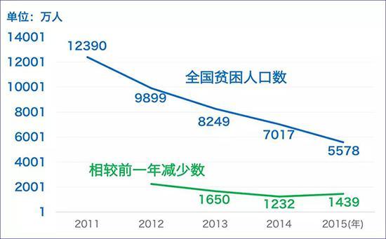按照2011年调整后的新贫困线人均年纯收入2300元的标准计算,2011年全国贫困人口为1.239亿,到2015年底,已经减少至5578万。