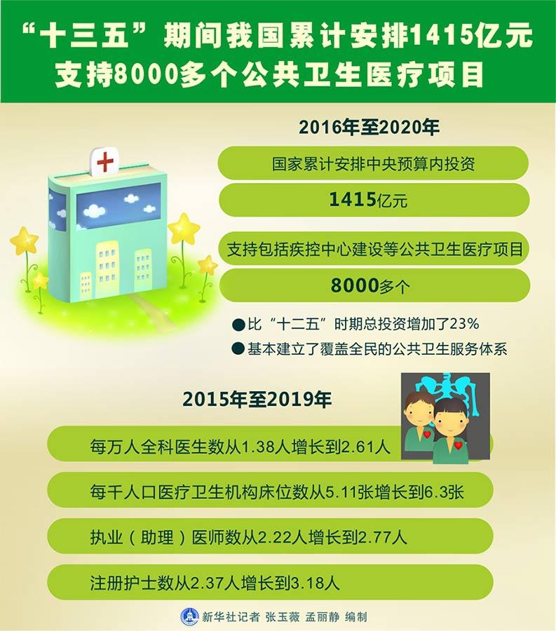 """""""十三五""""我国安排1415亿元支持公共卫生医疗项目"""