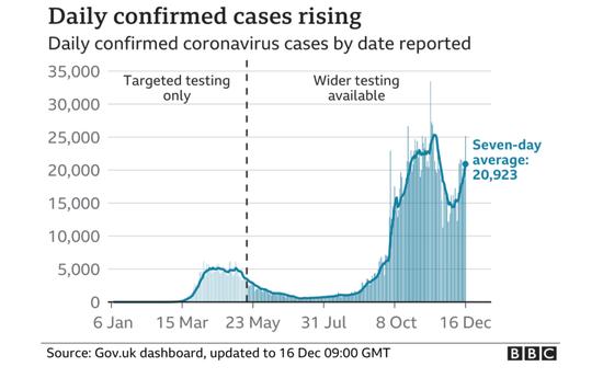 英国单日新添确诊病例数目弯线图。/ BBC网站截图