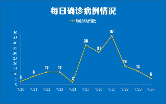南京30日新增确诊病例详情公布