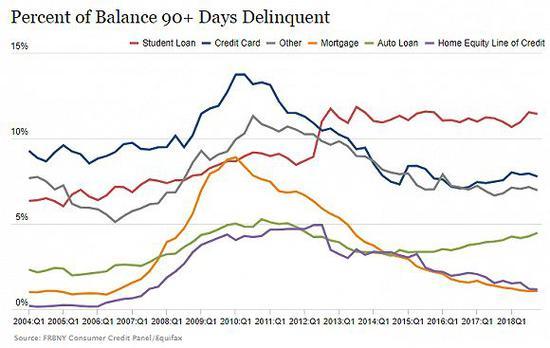 ▲红色线代表违约(逾期90天以上未还款)的学生贷款规模