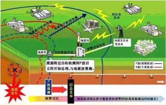 ▷地震预警原理图