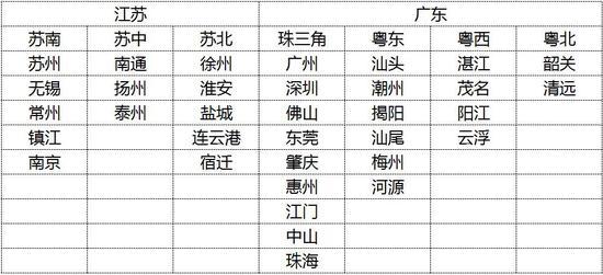 广东、江苏内部区域划分
