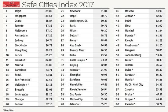 """△在《经济学人》""""2017安全城市指数""""中 """"东方之珠""""排名第九"""