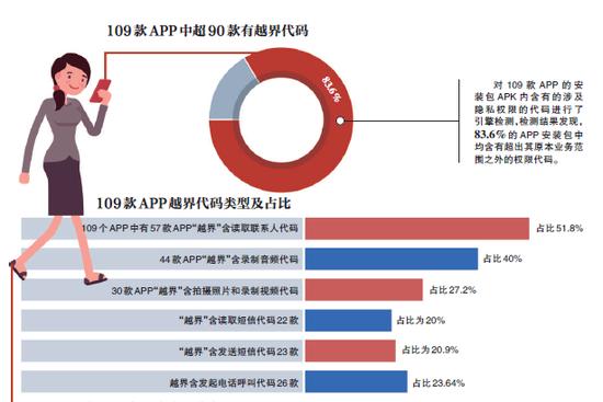 APP安装包藏玄机:超半数留索取用户通讯录