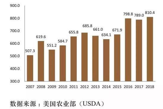 """历年世界猪肉贸易量,单位:万吨(图片来源:微信公众号""""猪业科学"""")"""