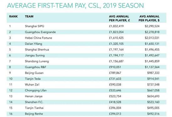 """圖為""""體育情報""""網站公布的2019賽季中超俱樂部平均薪資"""