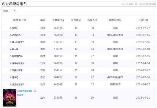 数据截图来自中国票房网