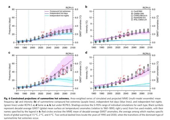 【蜗牛棋牌】受温室气体影响 北半球复合极端高温呈上升趋势