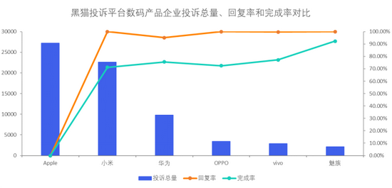 黑猫投诉数码产品企业投诉数据对比:小米响应时间较短