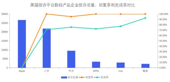黑猫投诉数码产品企业投诉数据对比:OPPO响应时间慢于小米