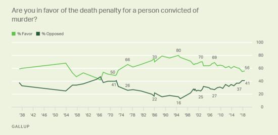 盖洛普的调查显示,从1994年以来,美国民众对于死刑的支持持续下降
