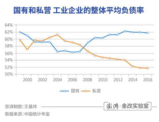 国有和私营工业企业的整体平均负债率(%)