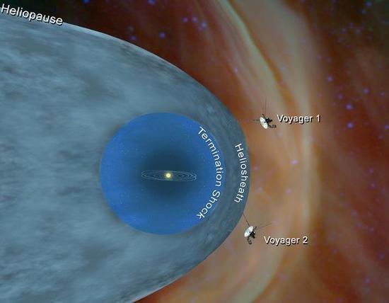 NASA公布的暗示图,旅走者2号已经脱离太阳圈,进入星际空间