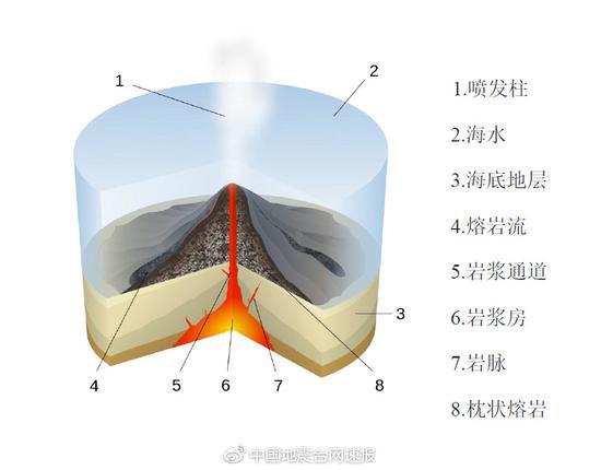 海底火山构成