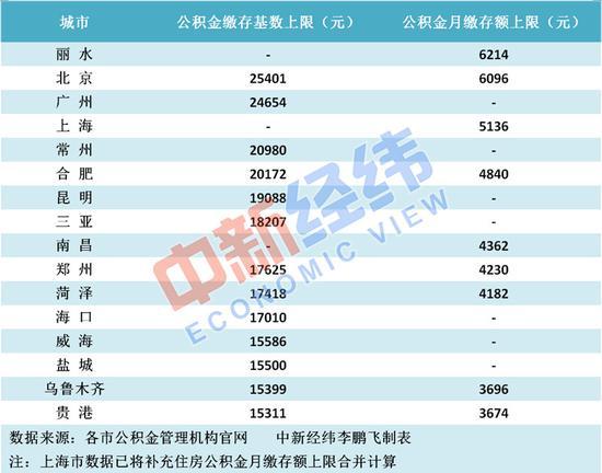 多地调整公积金缴存上限 这个市月缴6214元超北京