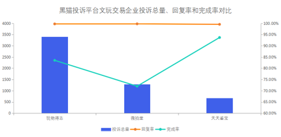 黑猫投诉文玩电商企业投诉数据对比:微拍堂完成率低于天天鉴宝