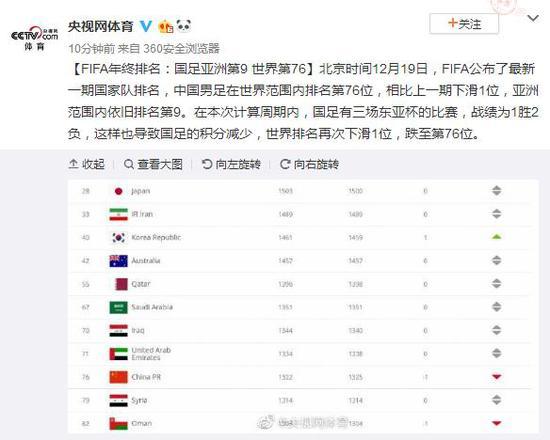 FIFA年终排名:国足亚洲第9 世界第76