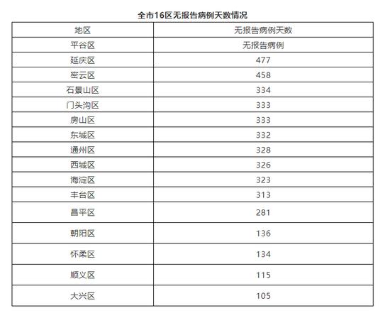 北京5月14日无新增新冠肺炎确诊病例