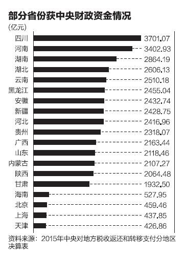 財政部首次披露了去年各地區獲得中央財政支持的具體金額