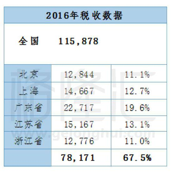 2010年gdp排名_2016年GDP增速排名:湖北地区GDP数据及排名分析