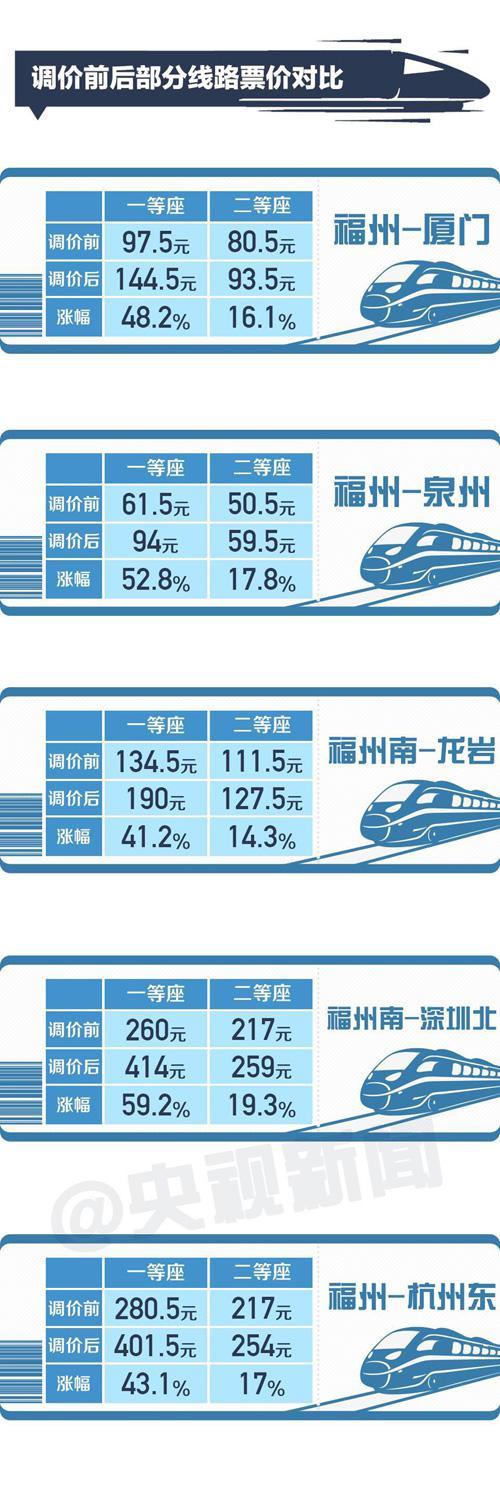 高铁票价是怎么定价_中国高铁将第一次跨省调价 这些影响你该了解 高铁 票价 车票 ...
