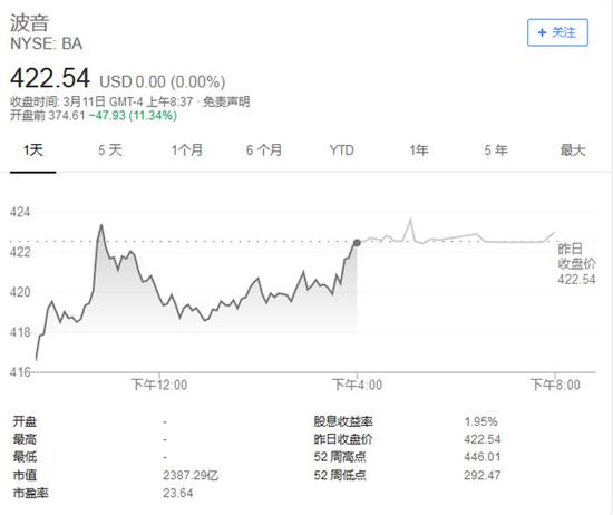 纽约证券交易所波音开盘前股价跌至374.61点。