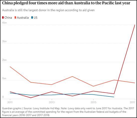 澳大利亚洛伊钻研所数据,中国2017年对宁靖洋地区投资达40亿美元