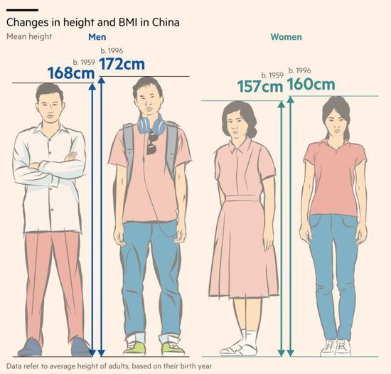 ▲对比1959年与1996年,中国男性平均身高添长4cm,女性添长3cm。怅然1996年相比当今也很迢遥了,自夸2018年的数据会更醒目。(图via FT)