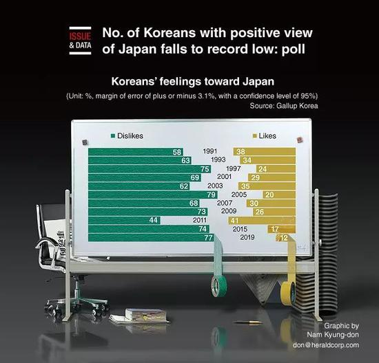 韩国人对日本好感调查历年结果图表。来源:《韩国先驱报》网站