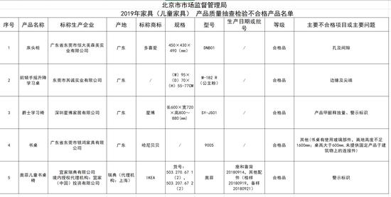 图/北京市市场监督管理局官网截图