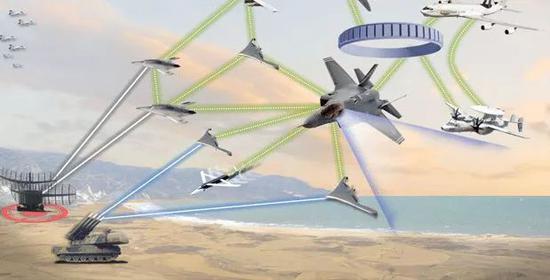 "DARPA的""马赛克战争""概念图"