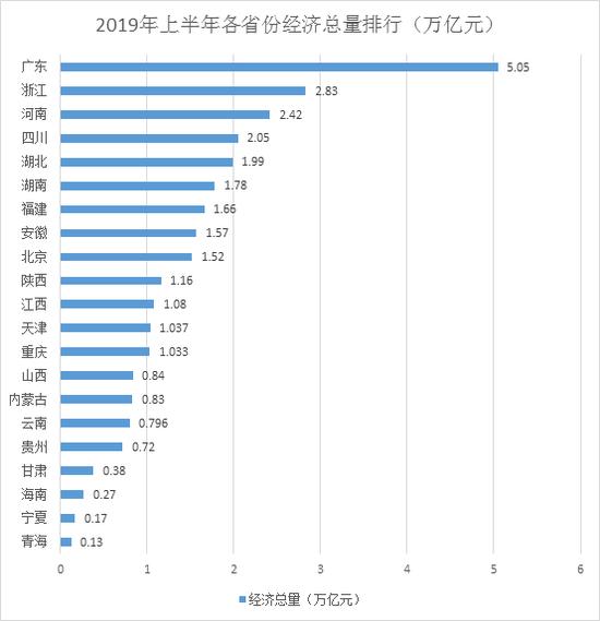 2019年上半年各省份经济总量排行(万亿元)
